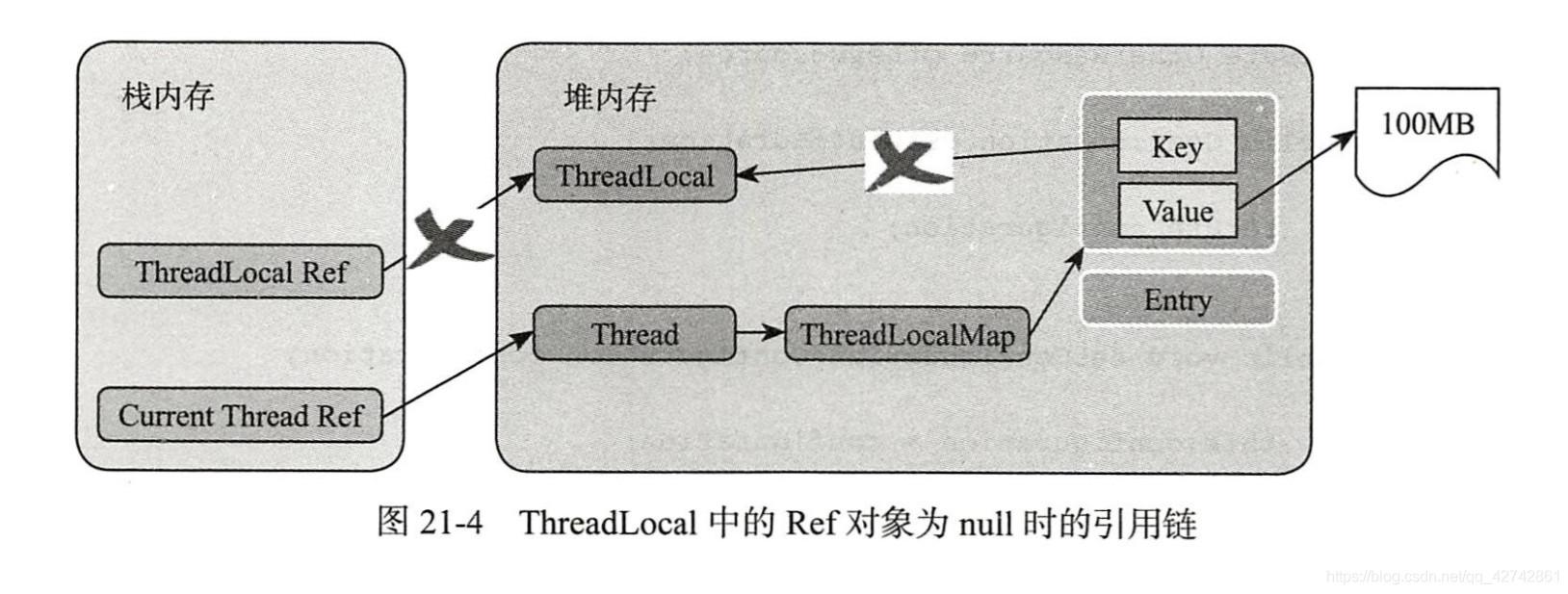 ThreadLocal中的Ref对象为null时的引用链