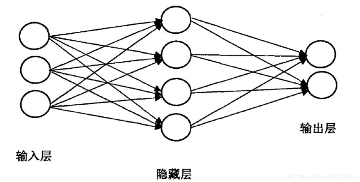 简单神经网络模型