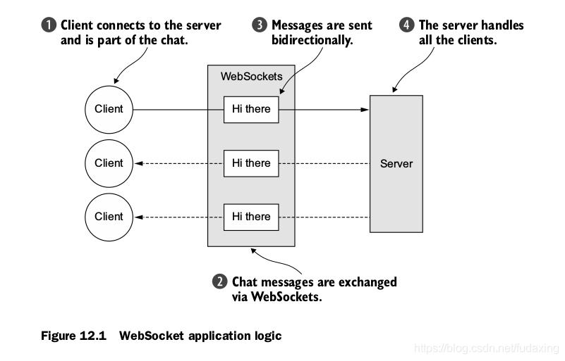 Figure 12.1 WebSocket application logic