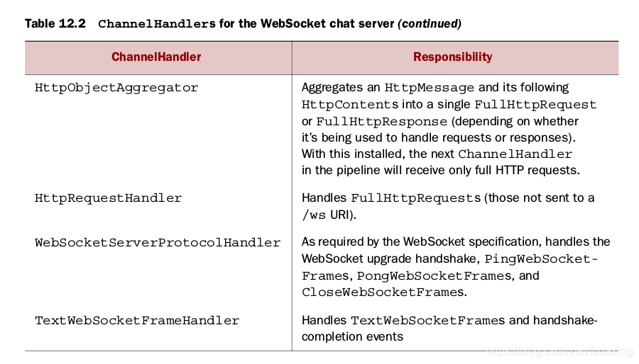 Table 12.2 ChannelHandlers for the WebSocket chat server