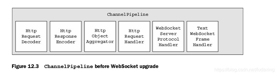 Figure 12.3 ChannelPipeline before WebSocket upgrade