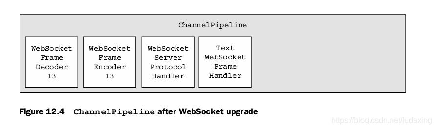 Figure 12.4 ChannelPipeline after WebSocket upgrade