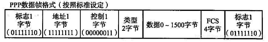 PPP数据帧格式