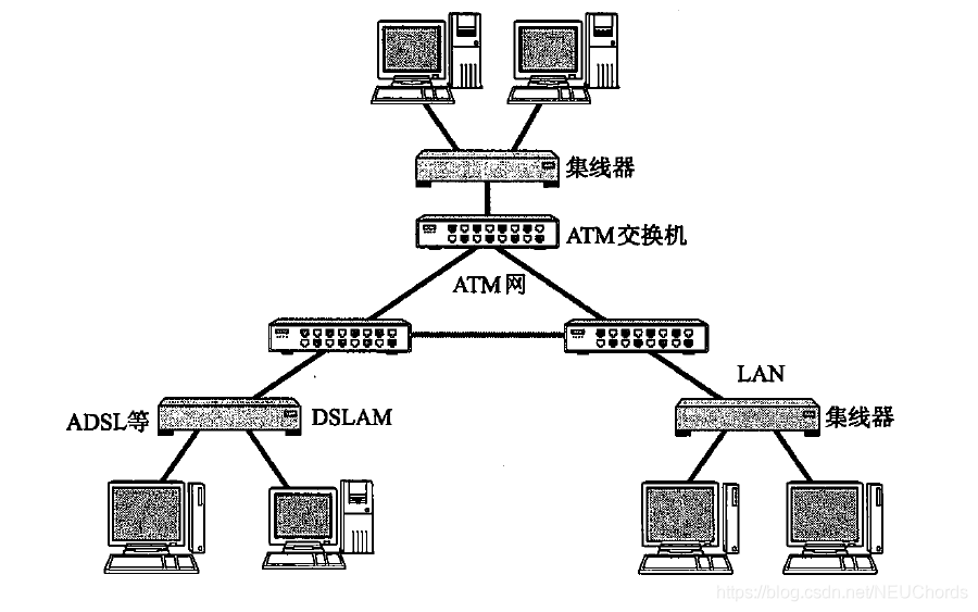 ATM网络