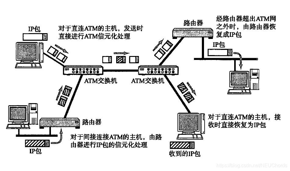 ATM中IP包的发送