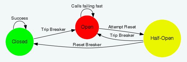 calls-failing-fast