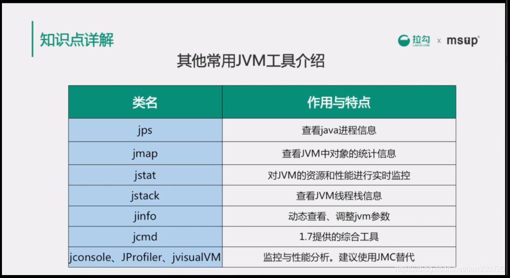 JVM工具