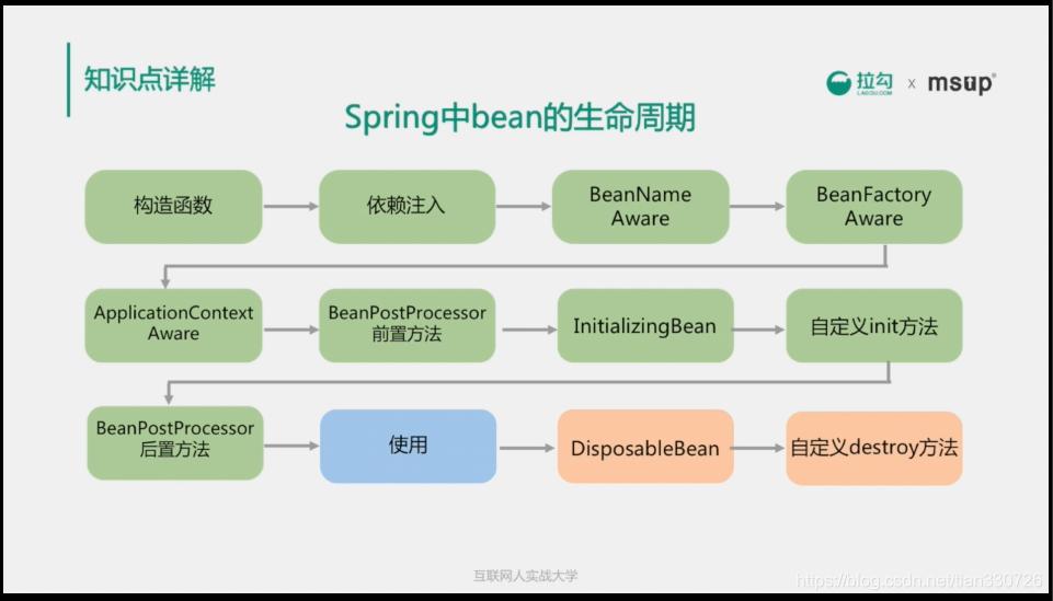 Spring中bean的生命周期