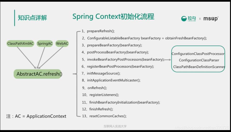 Spring Context初始化流程