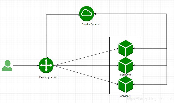 spring cloud gateway之服务注册与发现- 方志朋的专栏- CSDN博客
