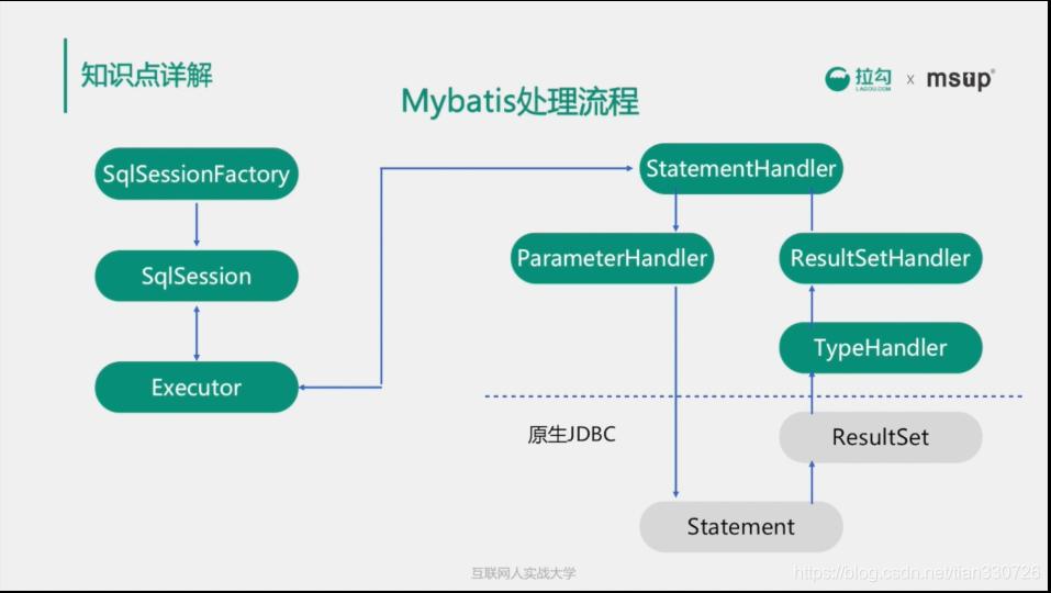 MyBatis执行过程