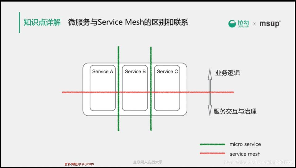 微服务与Service Mesh的区别与联系
