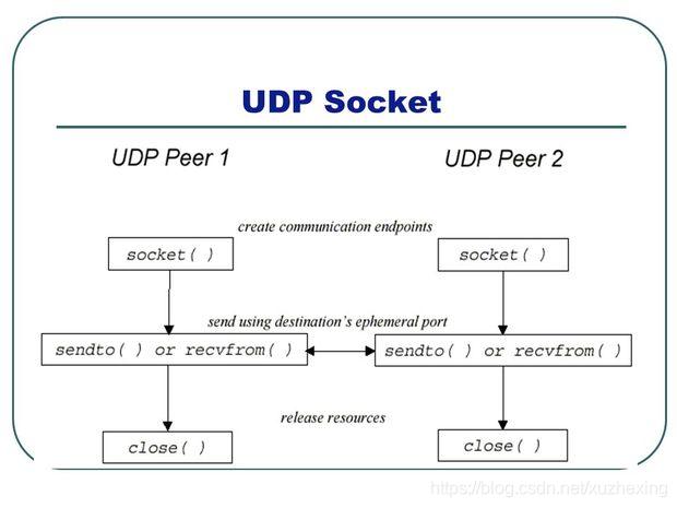 udp_socket_api
