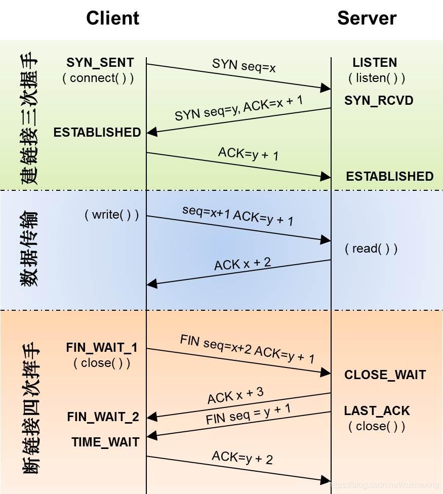 tcp 关闭时的状态转移时序图
