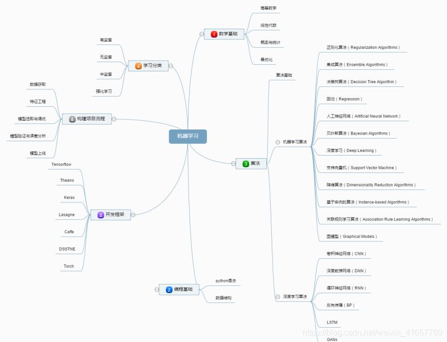 机器学习框架图
