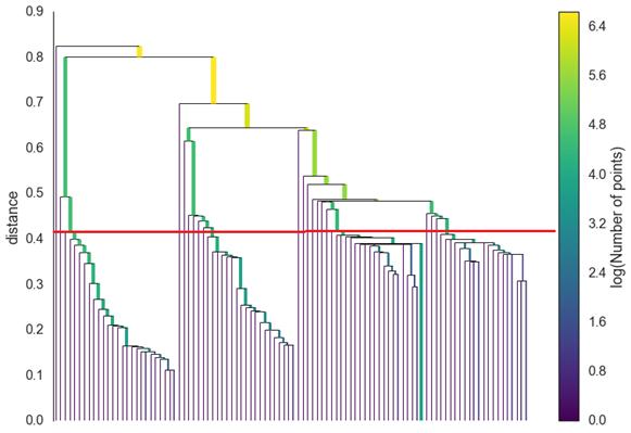 机器学习】密度聚类算法之HDBSCAN - ACM_hades的博客- CSDN博客