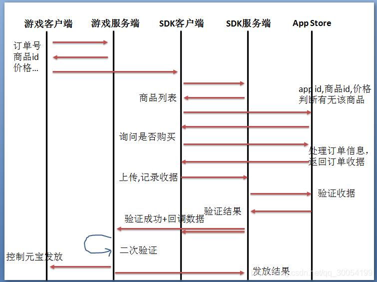 https://img-blog.csdnimg.cn/20190606100251601.png?x-oss-process=image/watermark,type_ZmFuZ3poZW5naGVpdGk,shadow_10,text_aHR0cHM6Ly9ibG9nLmNzZG4ubmV0L3FxXzMwMDU0MTk5,size_16,color_FFFFFF,t_70