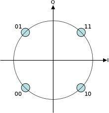 QPSK星座图