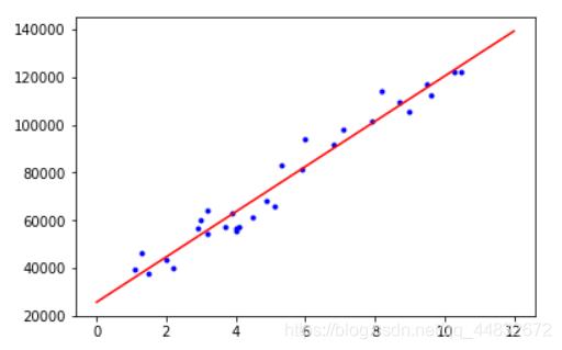 标准方程法拟合直线图