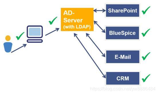 5分钟明了单点登录SSO、OAuth、LDAP、CAS的流程与应用