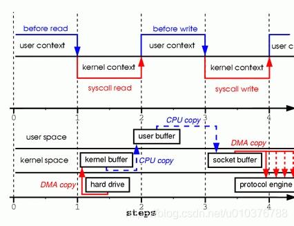 两个系统调用中的拷贝过程