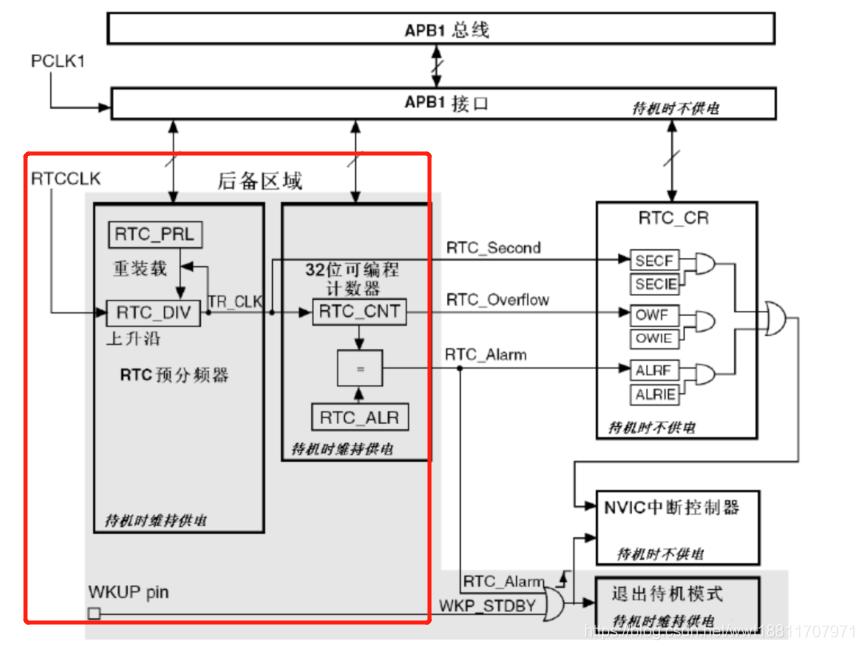 STM32学习笔记一一RTC实时时钟- 霁风AI - CSDN博客