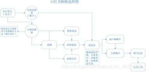 小红书用户购物流程图
