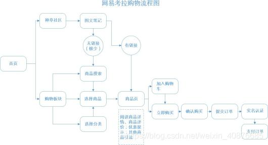 网易考拉用户购物流程图