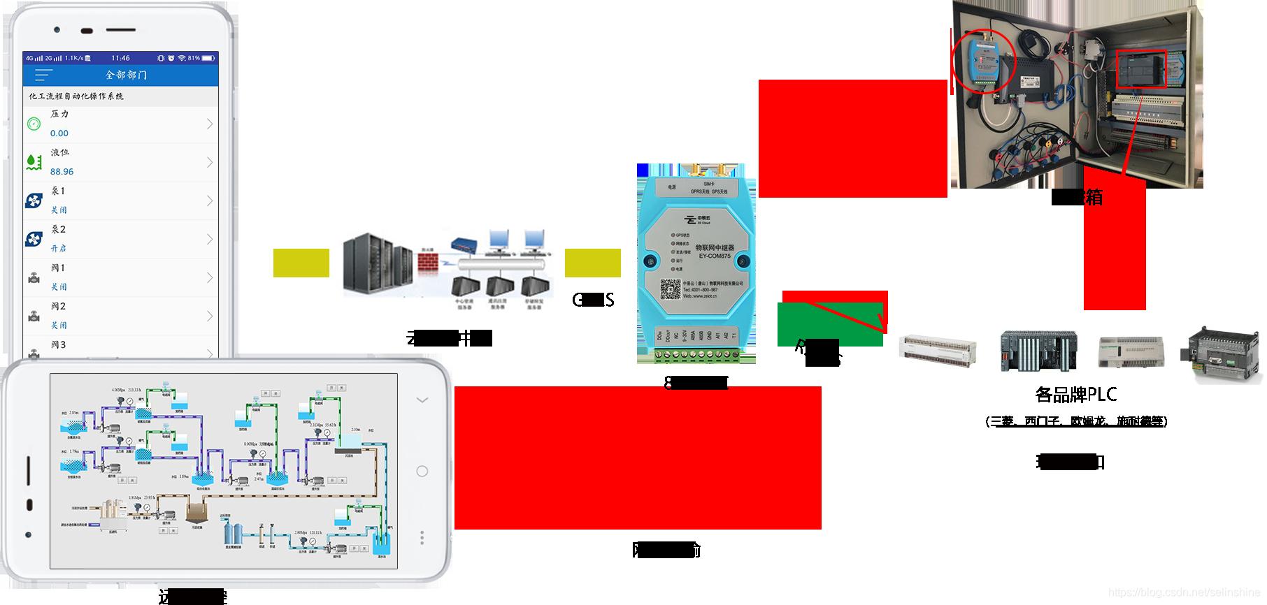 手机连接PLC