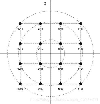 16QAM星座图