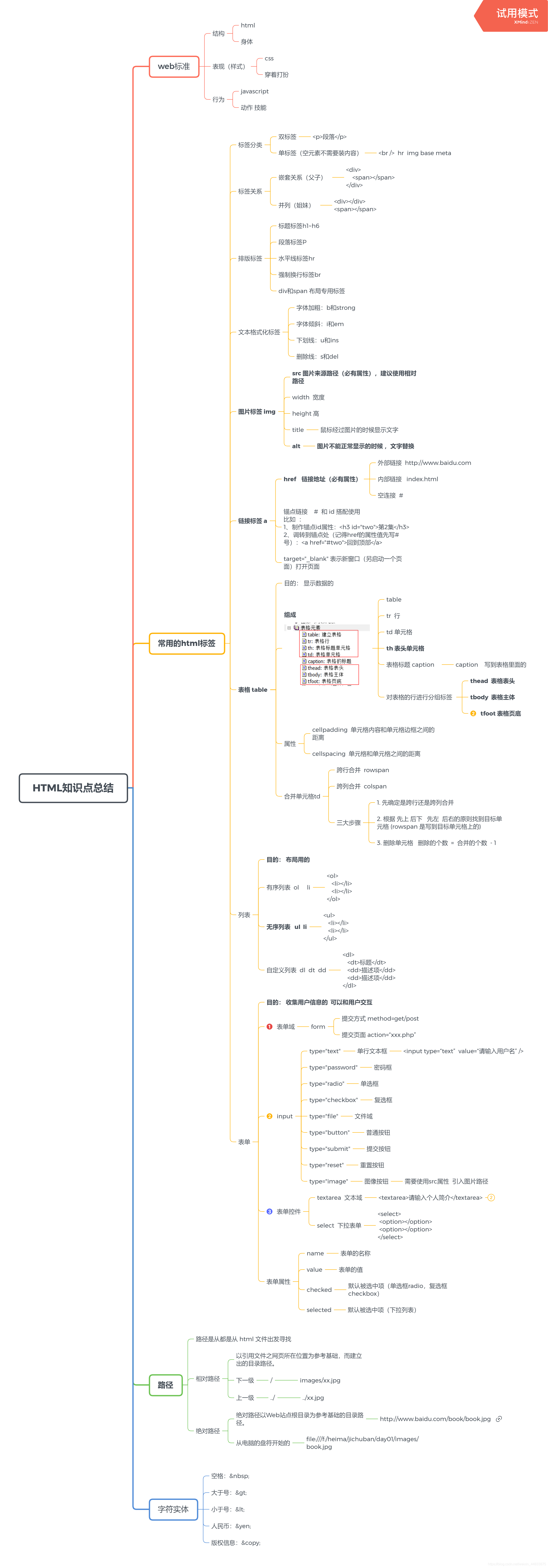 html总结xmind思维导图