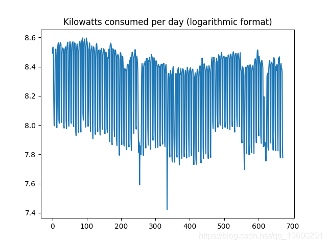 每天消耗的千瓦数对数格式