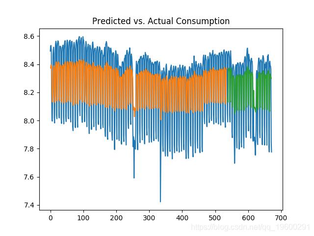 预测与实际消费1天