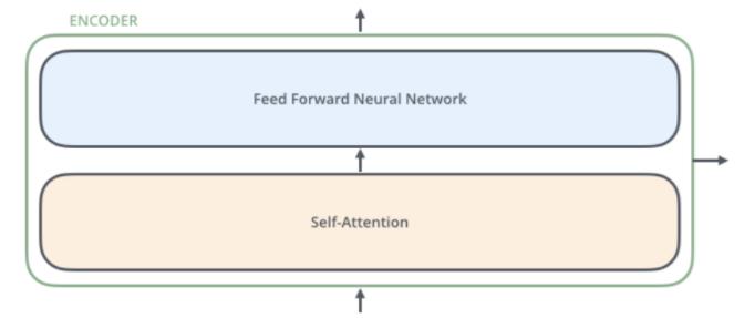 transformer 模型(self-attention自注意力) - ChihkAnchor的