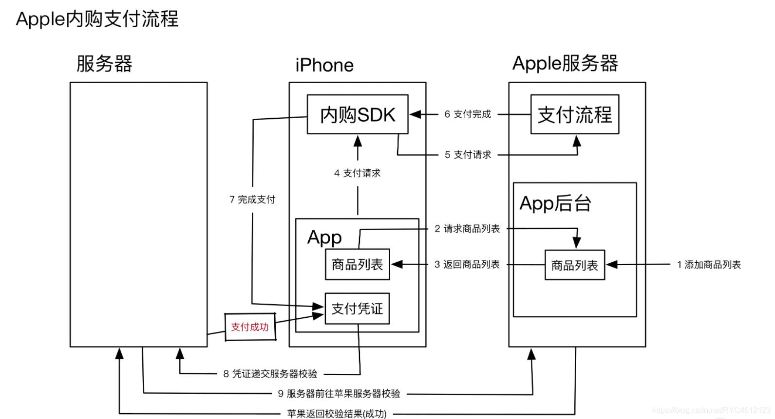 苹果支付流程图