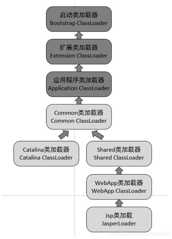 Tomcat服务器的类加载架构