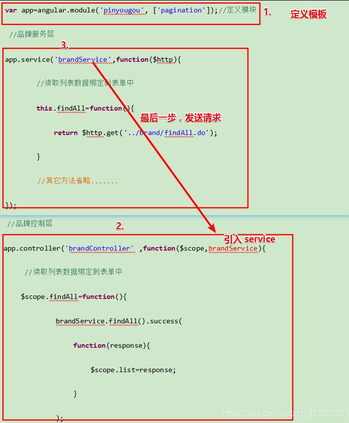 AngularJS与VUE.JS 的使用_javascript_汝之秀-CSDN博客