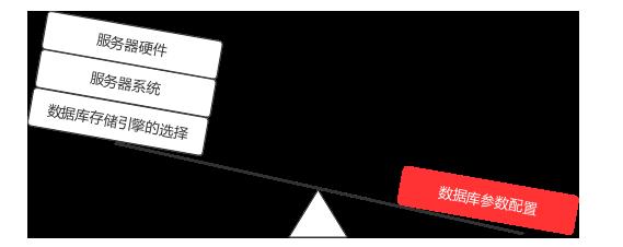 数据库参数配置对性能的影响巨大