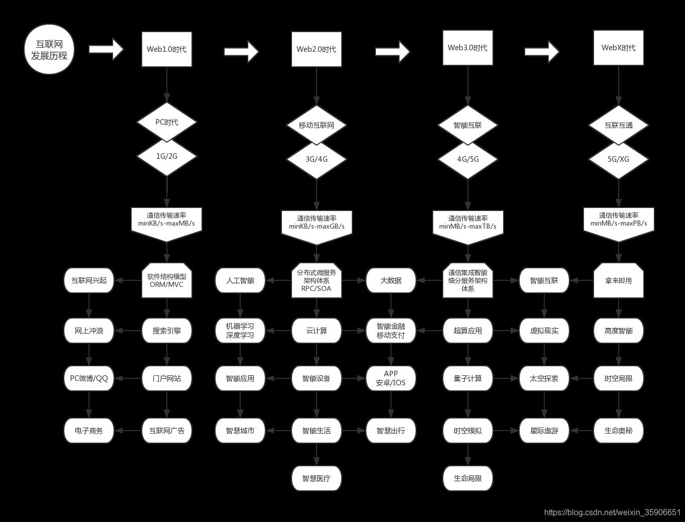 互联网发展历程导图