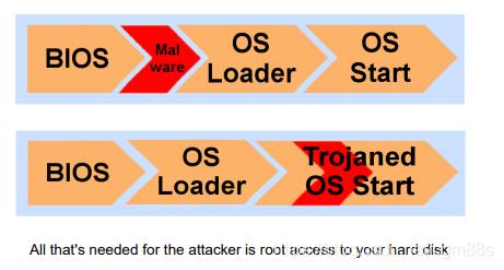 传统BIOS启动过程中的风险