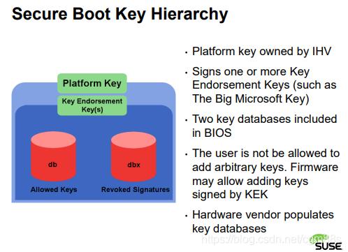 Secure Boot中的Key