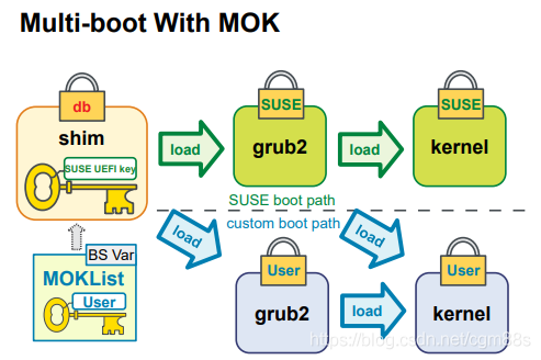 Multi-boot with MOK