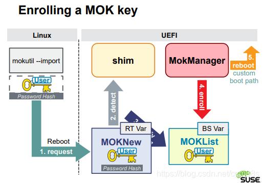 注册一个MOK key