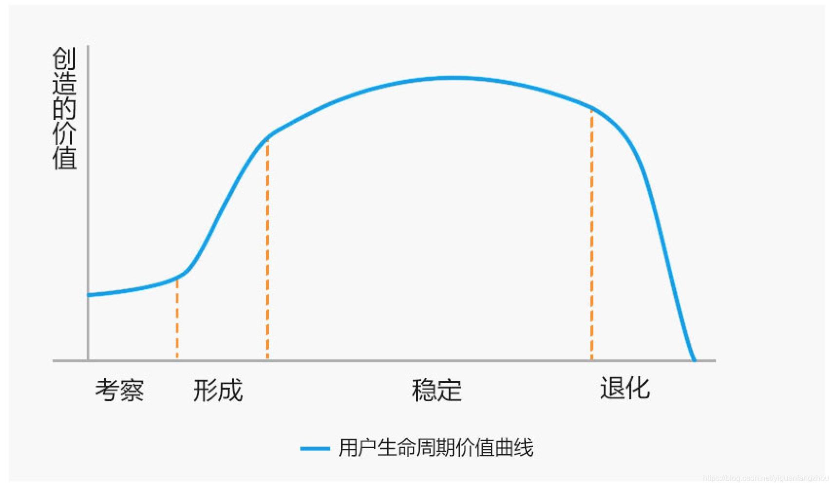 用户生命周期价值曲线