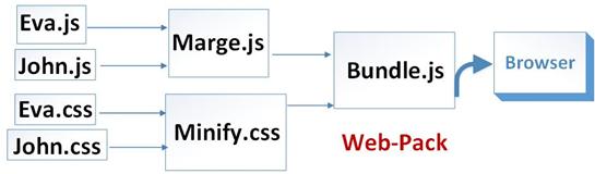 使用ASP NET Core MVC的Vue Js - 寒冰屋的专栏- CSDN博客