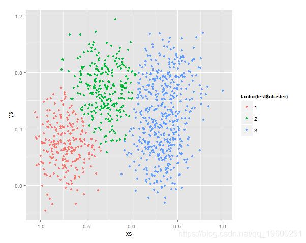 R语言实现:混合正态分布EM最大期望估计法
