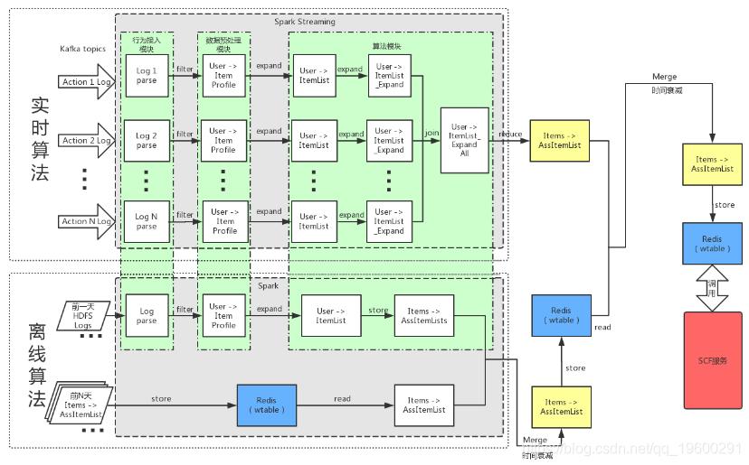 【大数据部落】电商行业智能推荐引擎的探索2
