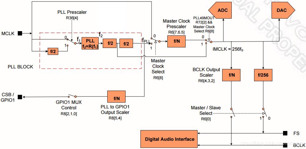 图10. CODEC内部PLL示意图
