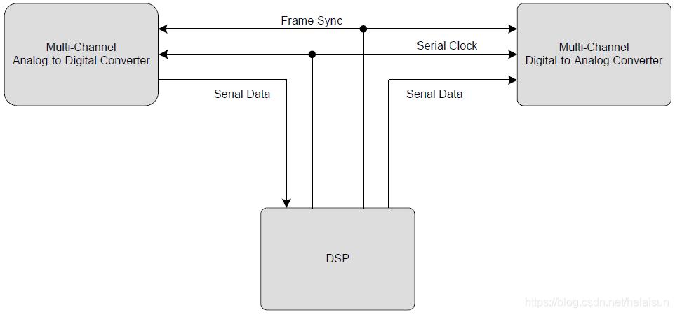 图12. TDM系统框图