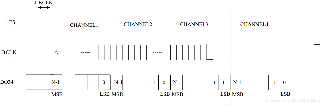 图13. TDM Mode A